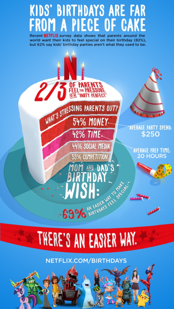 Simplify the Birthday Planning Process #StreamTeam